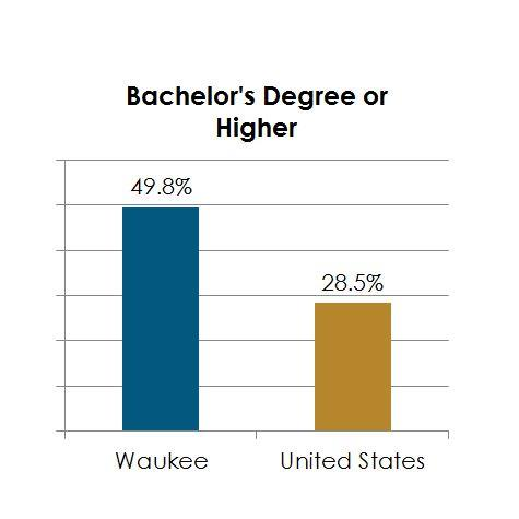Bachelors Degrees Chart