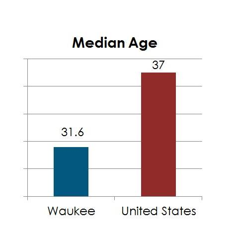 Median Age Chart