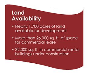 Land avail
